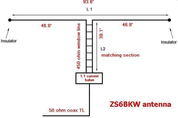 The ZS6BKW Multiband HF Antenna